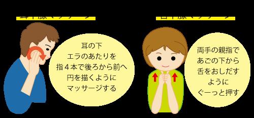 唾液分泌促進マッサージ★坂重薬局
