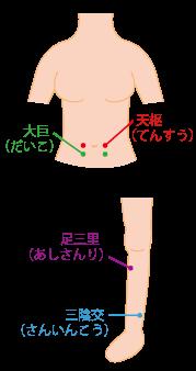 胃腸の調子を整えるつぼ☆川越市鶴ヶ島市の漢方薬局坂重薬局