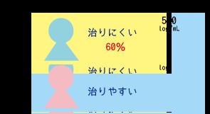 C型肝炎、遺伝子検査でわかること☆川越市鶴ヶ島市の漢方薬局坂重薬局