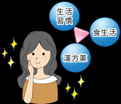 じんましん☆川越市鶴ヶ島市の漢方薬局坂重薬局