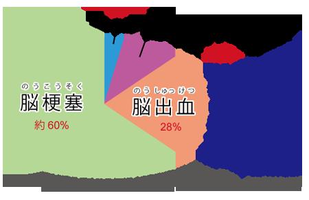 脳卒中死亡データ☆川越市鶴ヶ島市の漢方薬局坂重薬局